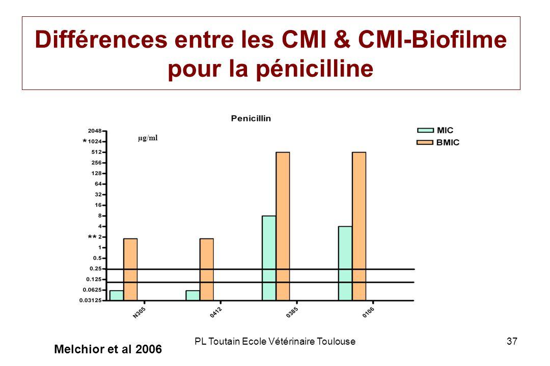 PL Toutain Ecole Vétérinaire Toulouse37 Différences entre les CMI & CMI-Biofilme pour la pénicilline µg/ml Melchior et al 2006