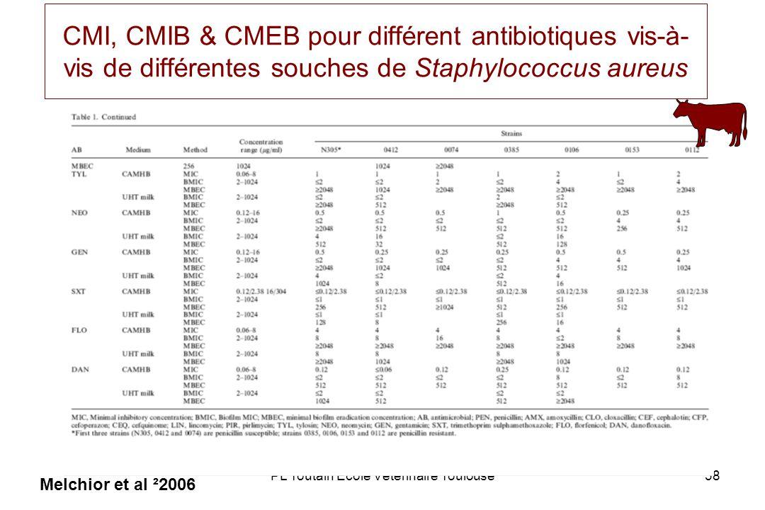 PL Toutain Ecole Vétérinaire Toulouse38 CMI, CMIB & CMEB pour différent antibiotiques vis-à- vis de différentes souches de Staphylococcus aureus Melchior et al ²2006