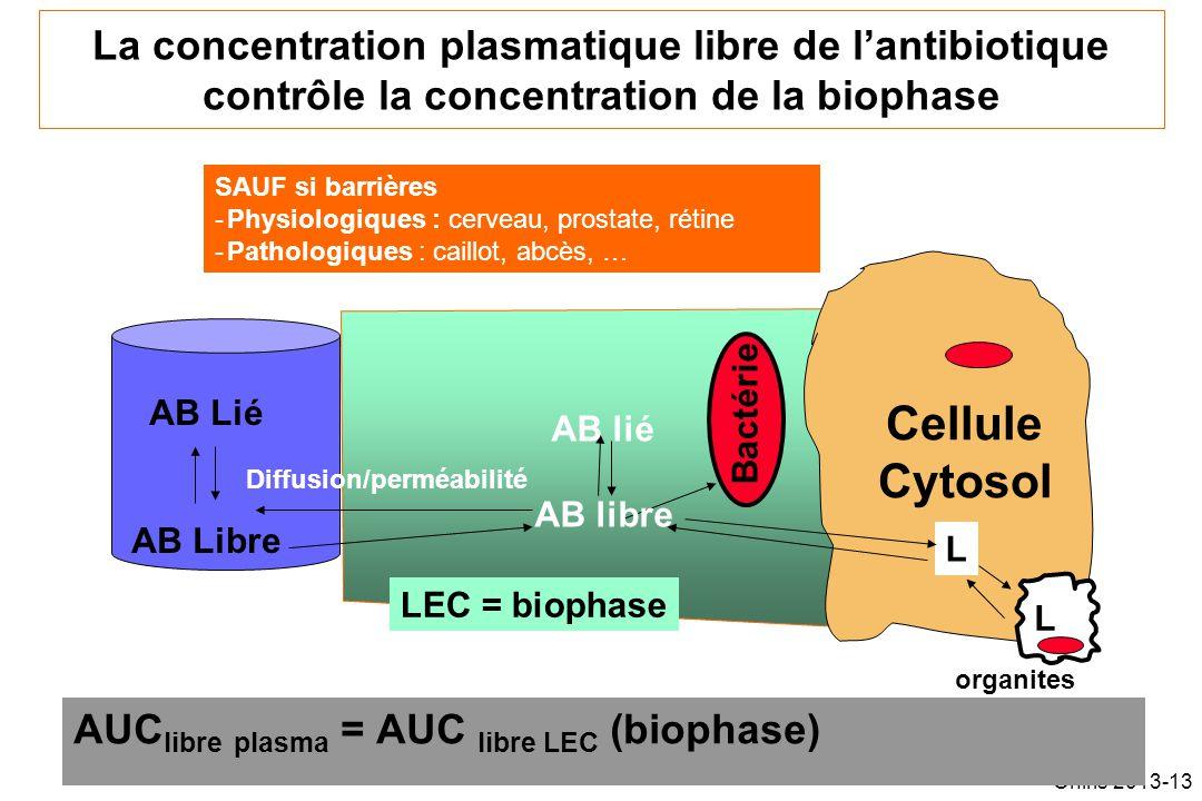 Oniris 2013-13 La concentration plasmatique libre de lantibiotique contrôle la concentration de la biophase AUC libre plasma = AUC libre LEC (biophase