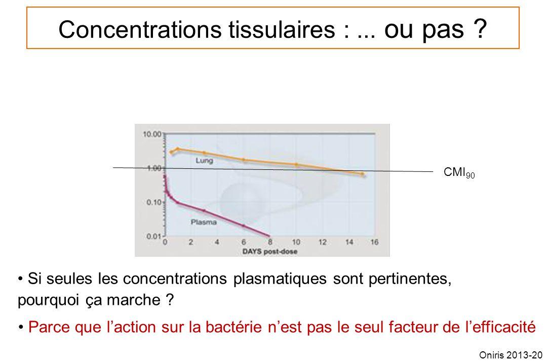 Concentrations tissulaires :... ou pas ? CMI 90 Si seules les concentrations plasmatiques sont pertinentes, pourquoi ça marche ? Parce que laction sur