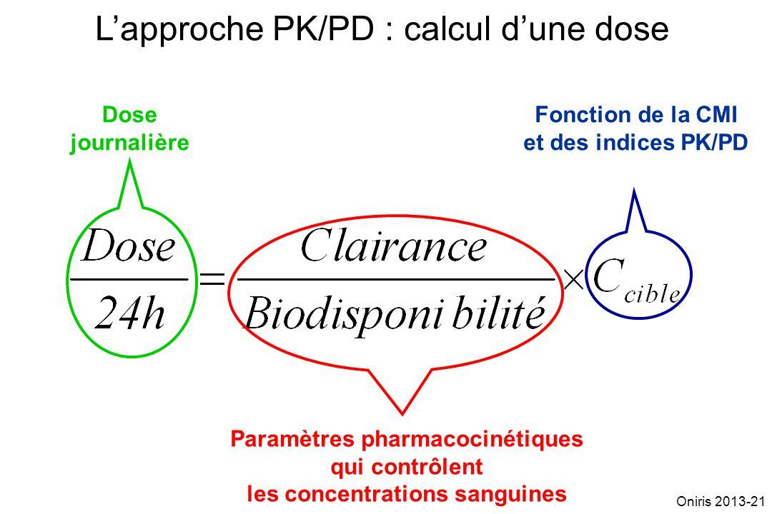 Fonction de la CMI et des indices PK/PD Paramètres pharmacocinétiques qui contrôlent les concentrations sanguines Dose journalière Lapproche PK/PD : c