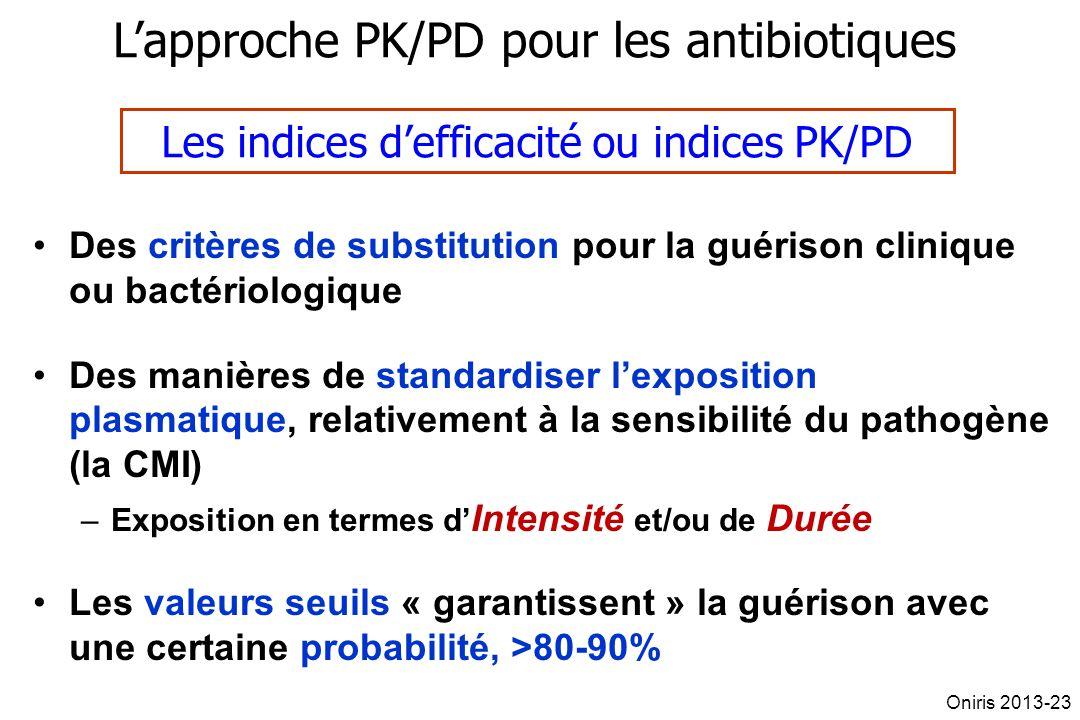 Lapproche PK/PD pour les antibiotiques Les indices defficacité ou indices PK/PD Des critères de substitution pour la guérison clinique ou bactériologi