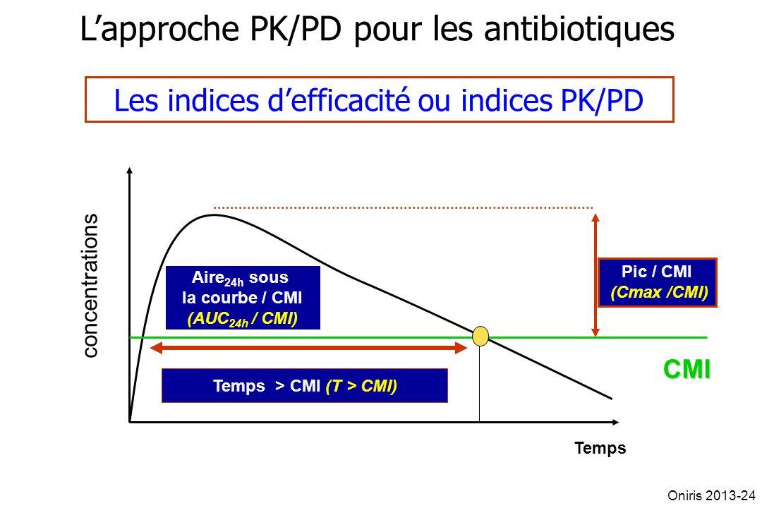 concentrations Temps Temps > CMI (T > CMI) Pic / CMI (Cmax /CMI) Aire 24h sous la courbe / CMI (AUC 24h / CMI) Lapproche PK/PD pour les antibiotiques