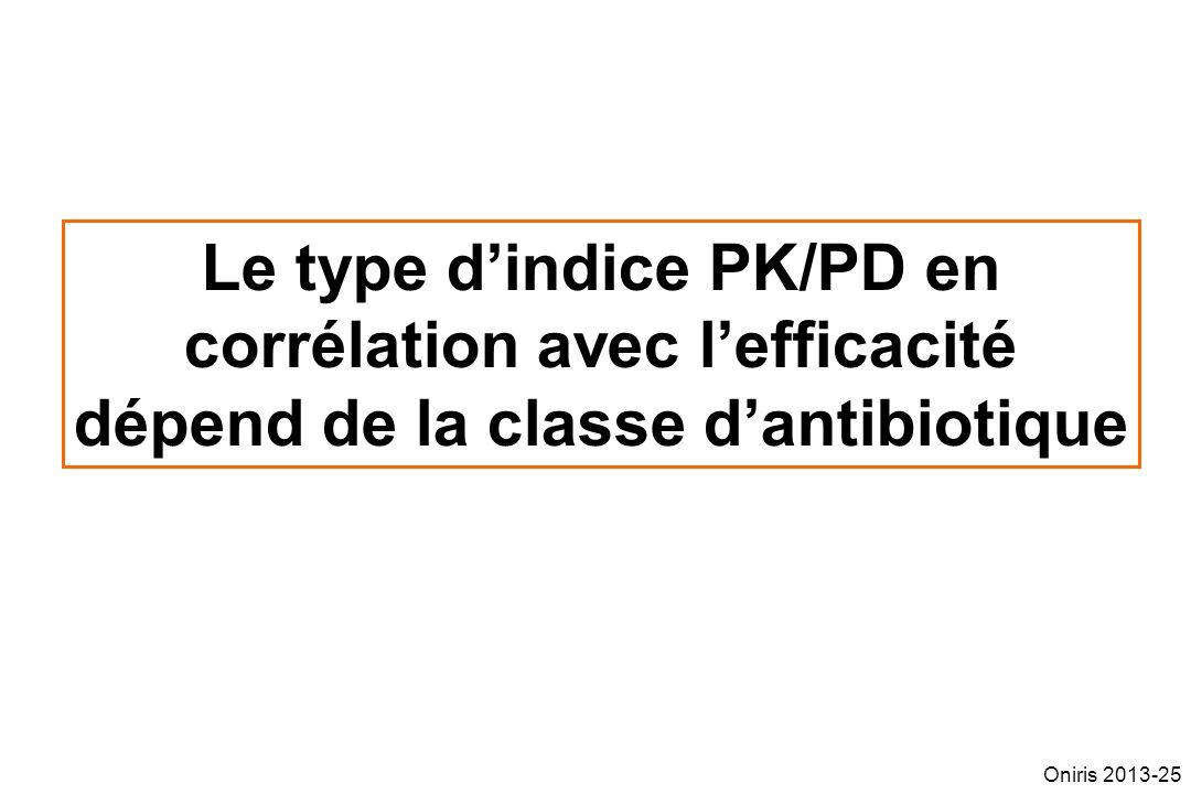 Le type dindice PK/PD en corrélation avec lefficacité dépend de la classe dantibiotique Oniris 2013-25