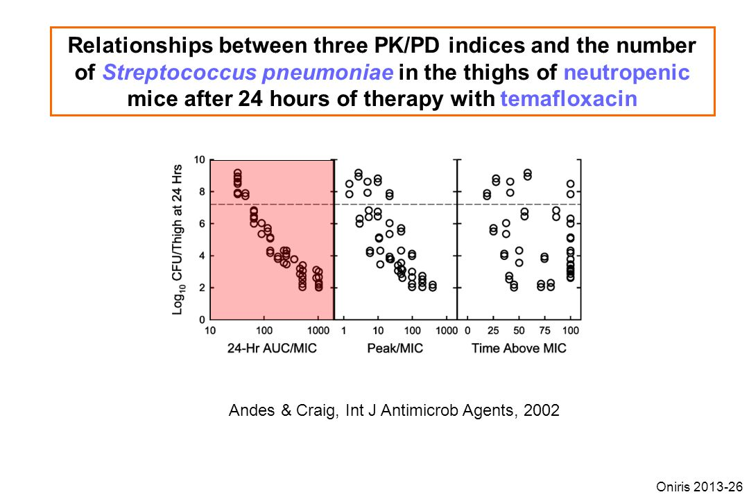 Relationships between three PK/PD indices and the number of Streptococcus pneumoniae in the thighs of neutropenic mice after 24 hours of therapy with temafloxacin Andes & Craig, Int J Antimicrob Agents, 2002 Oniris 2013-26