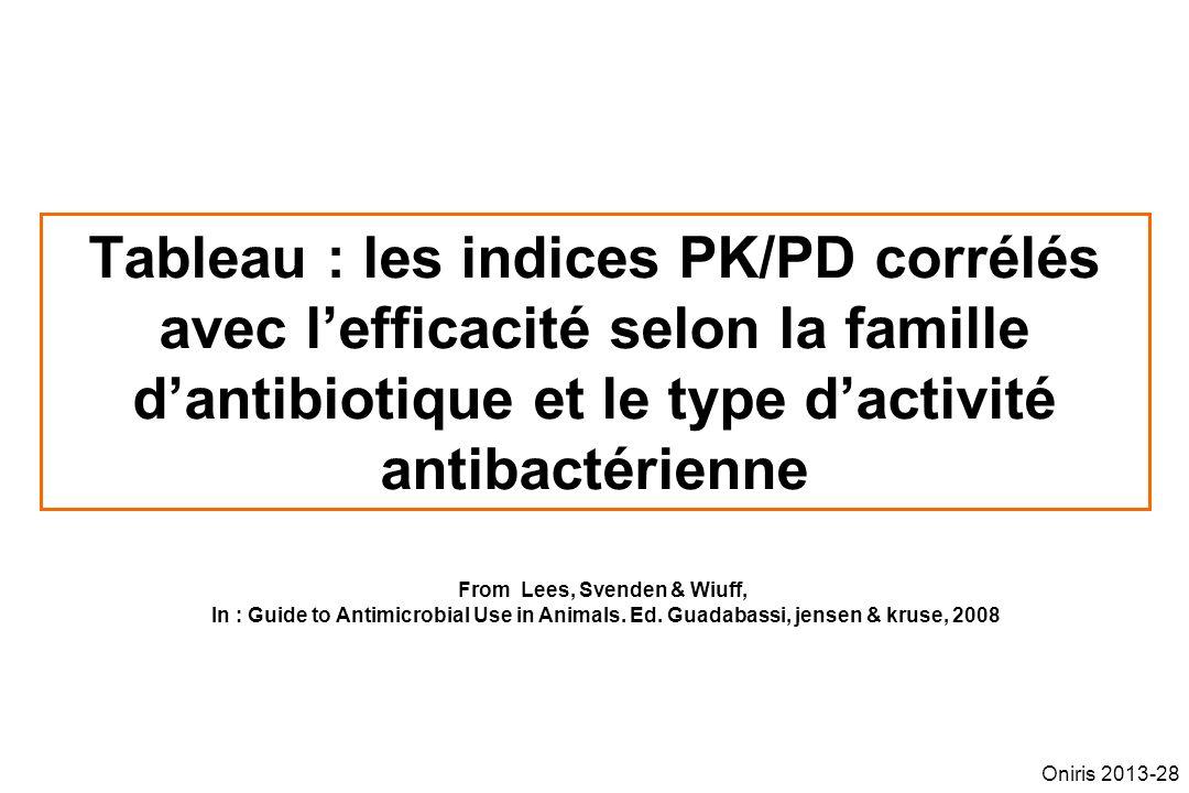 Tableau : les indices PK/PD corrélés avec lefficacité selon la famille dantibiotique et le type dactivité antibactérienne From Lees, Svenden & Wiuff,