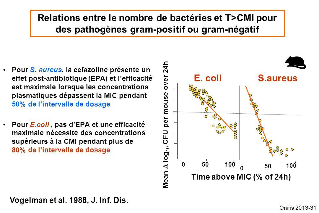 Relations entre le nombre de bactéries et T>CMI pour des pathogènes gram-positif ou gram-négatif Pour S. aureus, la cefazoline présente un effet post-