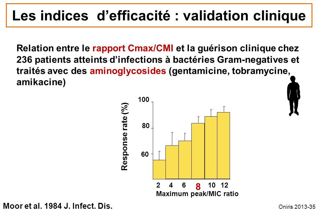 246 8 1012 60 80 100 Relation entre le rapport Cmax/CMI et la guérison clinique chez 236 patients atteints dinfections à bactéries Gram-negatives et t