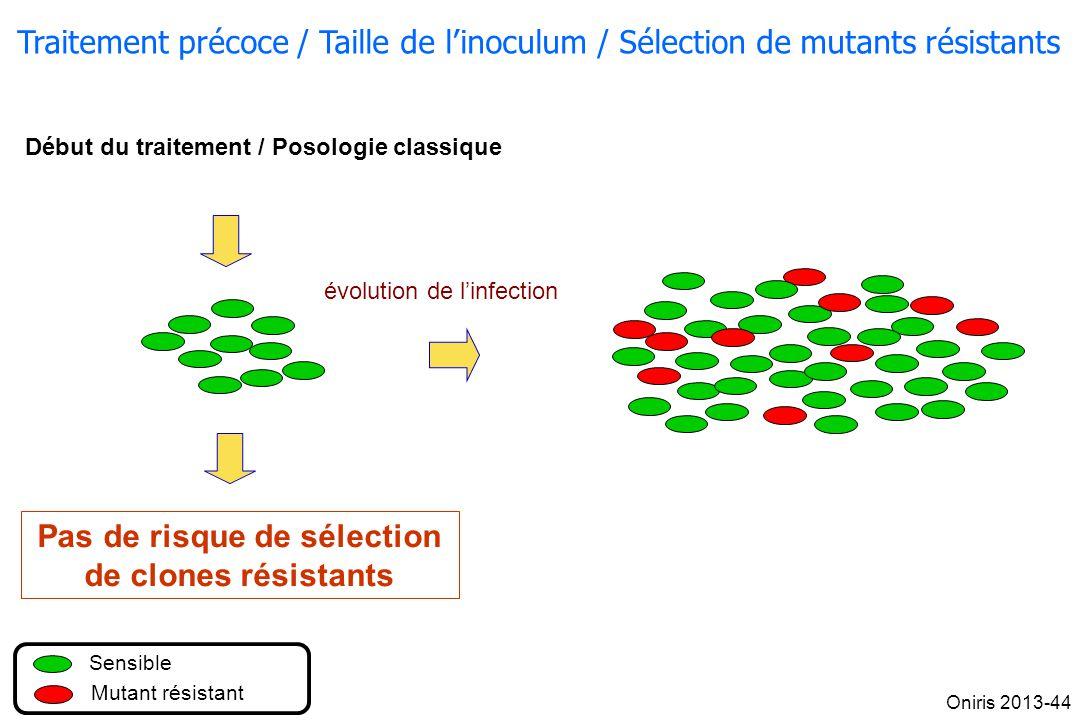 Sensible Mutant résistant évolution de linfection Début du traitement / Posologie classique Pas de risque de sélection de clones résistants Traitement