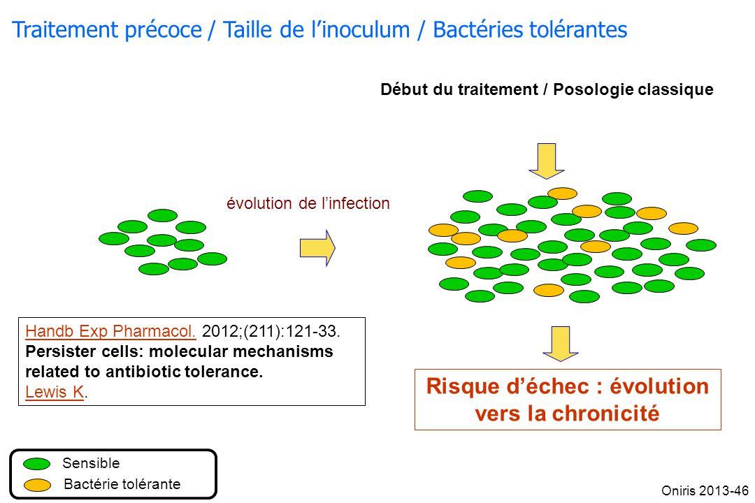 Traitement précoce / Taille de linoculum / Bactéries tolérantes Début du traitement / Posologie classique évolution de linfection Sensible Bactérie to