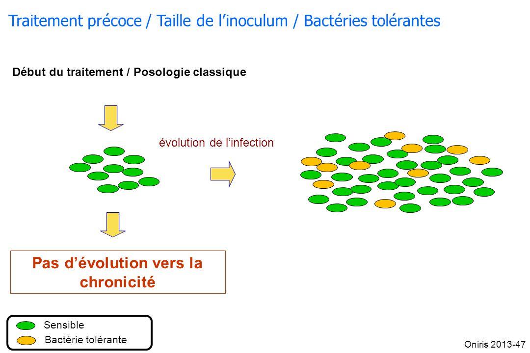 Sensible Bactérie tolérante évolution de linfection Début du traitement / Posologie classique Pas dévolution vers la chronicité Traitement précoce / T
