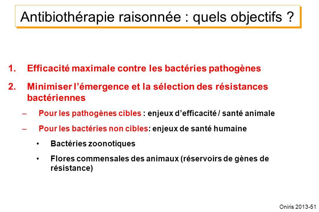 1.Efficacité maximale contre les bactéries pathogènes 2.Minimiser lémergence et la sélection des résistances bactériennes –Pour les pathogènes cibles