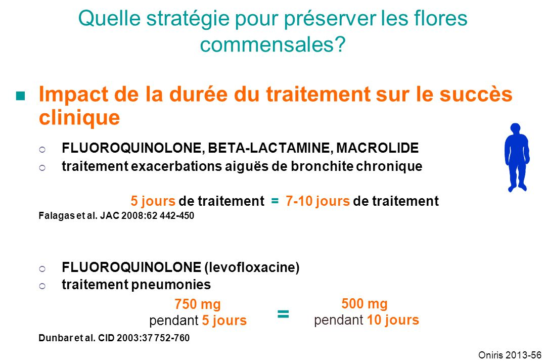 Impact de la durée du traitement sur le succès clinique FLUOROQUINOLONE, BETA-LACTAMINE, MACROLIDE traitement exacerbations aiguës de bronchite chroni