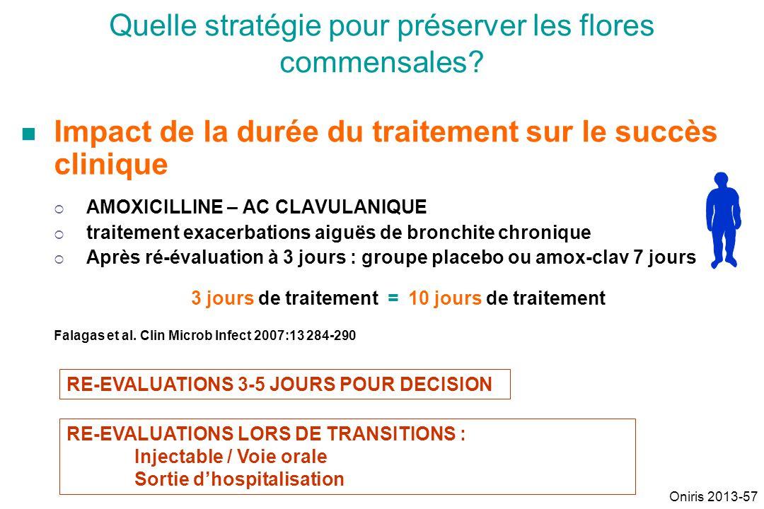 Impact de la durée du traitement sur le succès clinique AMOXICILLINE – AC CLAVULANIQUE traitement exacerbations aiguës de bronchite chronique Après ré