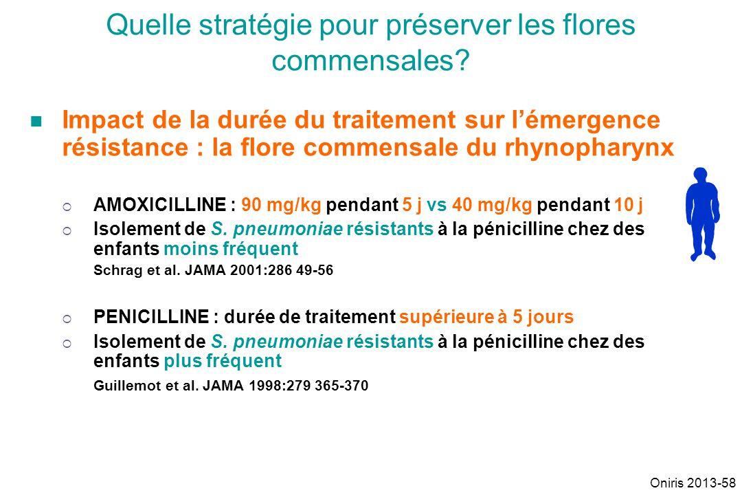 Impact de la durée du traitement sur lémergence résistance : la flore commensale du rhynopharynx AMOXICILLINE : 90 mg/kg pendant 5 j vs 40 mg/kg penda