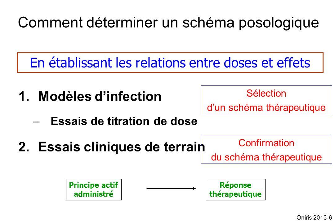 Comment déterminer un schéma posologique 1.Modèles dinfection –Essais de titration de dose 2.Essais cliniques de terrain En établissant les relations