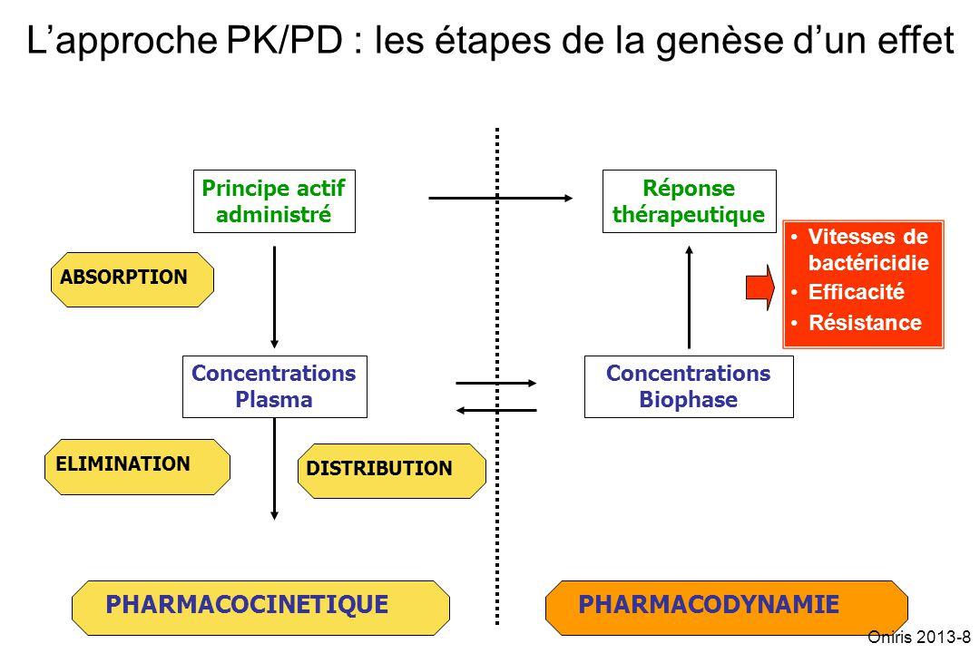 PHARMACODYNAMIE Lapproche PK/PD : les étapes de la genèse dun effet Réponse thérapeutique PHARMACOCINETIQUE ABSORPTION ELIMINATION DISTRIBUTION Concen
