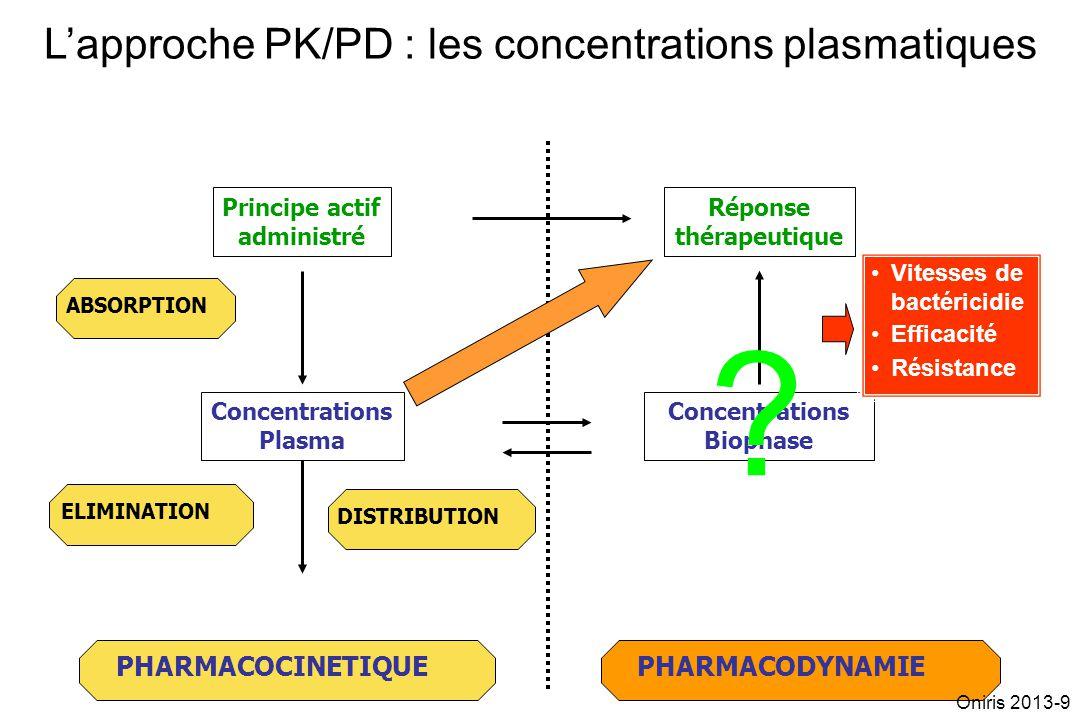 PHARMACODYNAMIE Réponse thérapeutique PHARMACOCINETIQUE ABSORPTION ELIMINATION DISTRIBUTION Concentrations Plasma Principe actif administré Concentrat