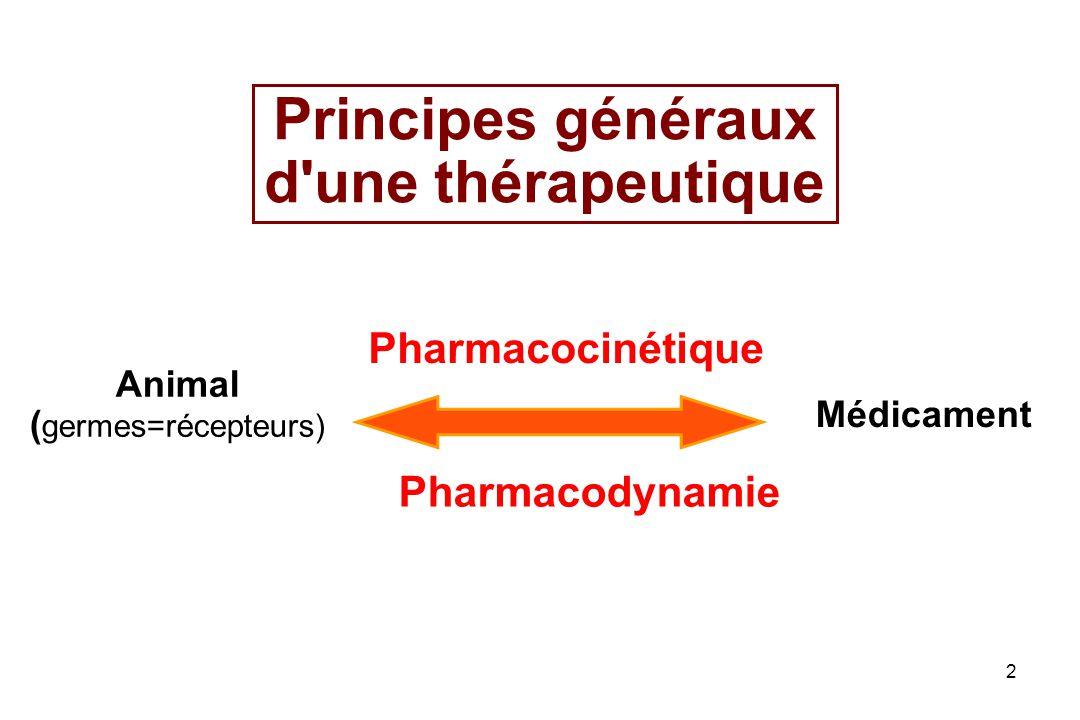 2 Principes généraux d'une thérapeutique Animal ( germes=récepteurs) Médicament Pharmacocinétique Pharmacodynamie