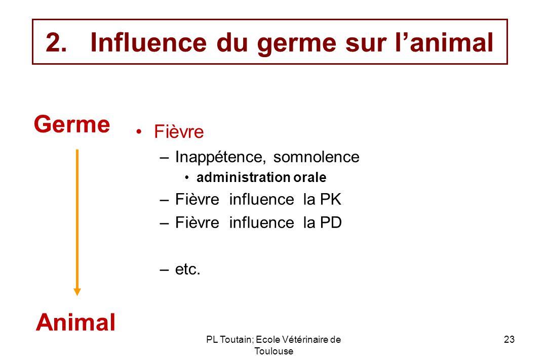 PL Toutain; Ecole Vétérinaire de Toulouse 23 2.Influence du germe sur lanimal Fièvre –Inappétence, somnolence administration orale –Fièvre influence l