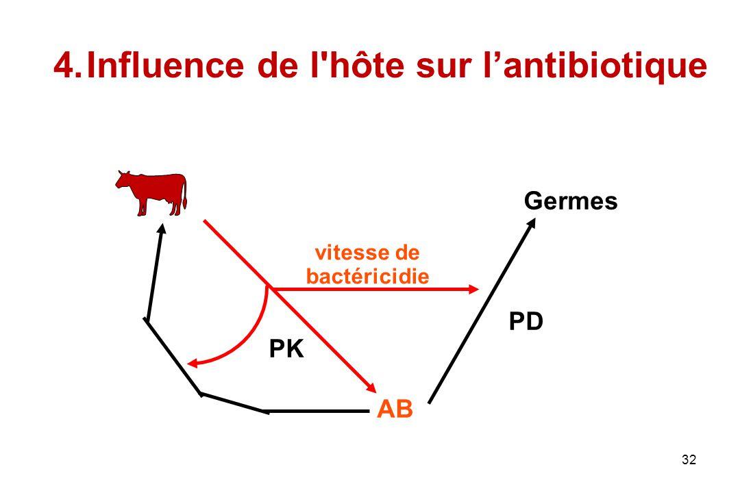 32 4.Influence de l'hôte sur lantibiotique PD Germes vitesse de bactéricidie AB PK