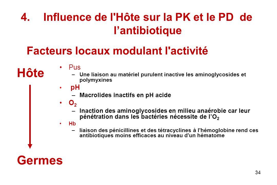 34 4.Influence de l'Hôte sur la PK et le PD de lantibiotique Pus –Une liaison au matériel purulent inactive les aminoglycosides et polymyxines pH –Mac