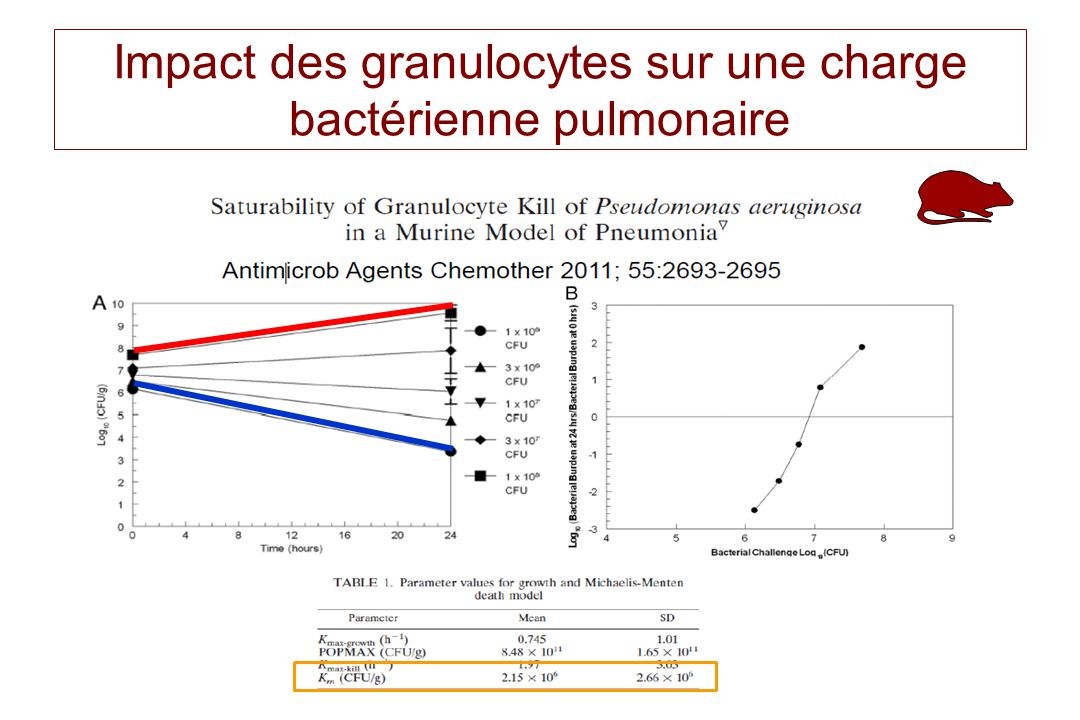 Charge bactérienne dans un poumon de bovin (CFU/g) 8