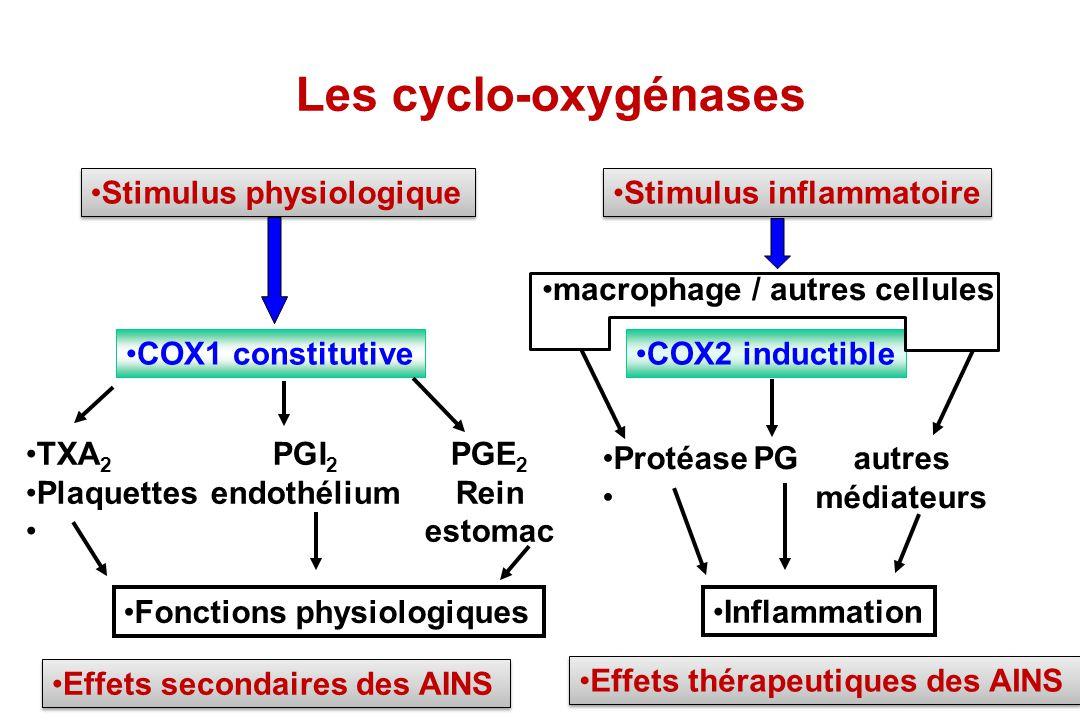 Les cyclo-oxygénases Stimulus physiologique Stimulus inflammatoire COX1 constitutive macrophage / autres cellules COX2 inductible TXA 2 PGI 2 PGE 2 Pl