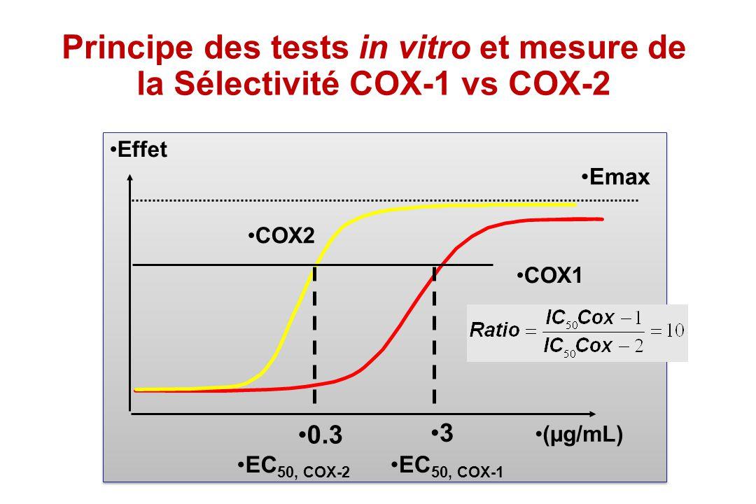 Principe des tests in vitro et mesure de la Sélectivité COX-1 vs COX-2 COX2 COX1 0.3 3 (µg/mL) Effet Emax EC 50, COX-1 EC 50, COX-2