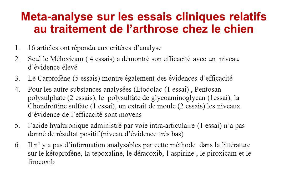 Meta-analyse sur les essais cliniques relatifs au traitement de larthrose chez le chien 1.16 articles ont répondu aux critères danalyse 2.Seul le Mélo