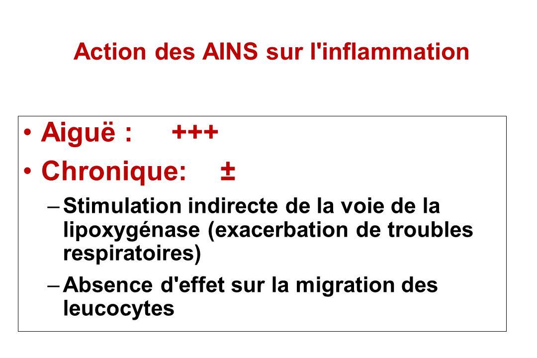 Action des AINS sur l'inflammation Aiguë : +++ Chronique:± –Stimulation indirecte de la voie de la lipoxygénase (exacerbation de troubles respiratoire