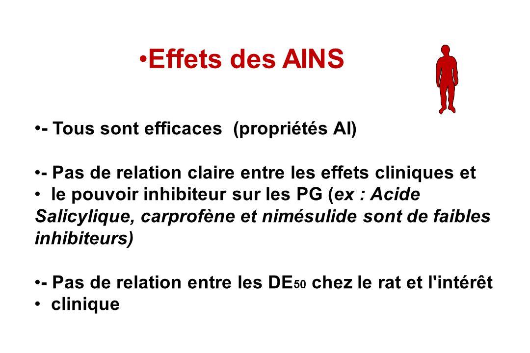 Effets des AINS - Tous sont efficaces (propriétés AI) - Pas de relation claire entre les effets cliniques et le pouvoir inhibiteur sur les PG (ex : Ac