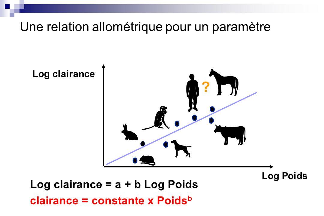Une relation allométrique pour un paramètre Log clairance Log Poids Log clairance = a + b Log Poids clairance = constante x Poids b ?