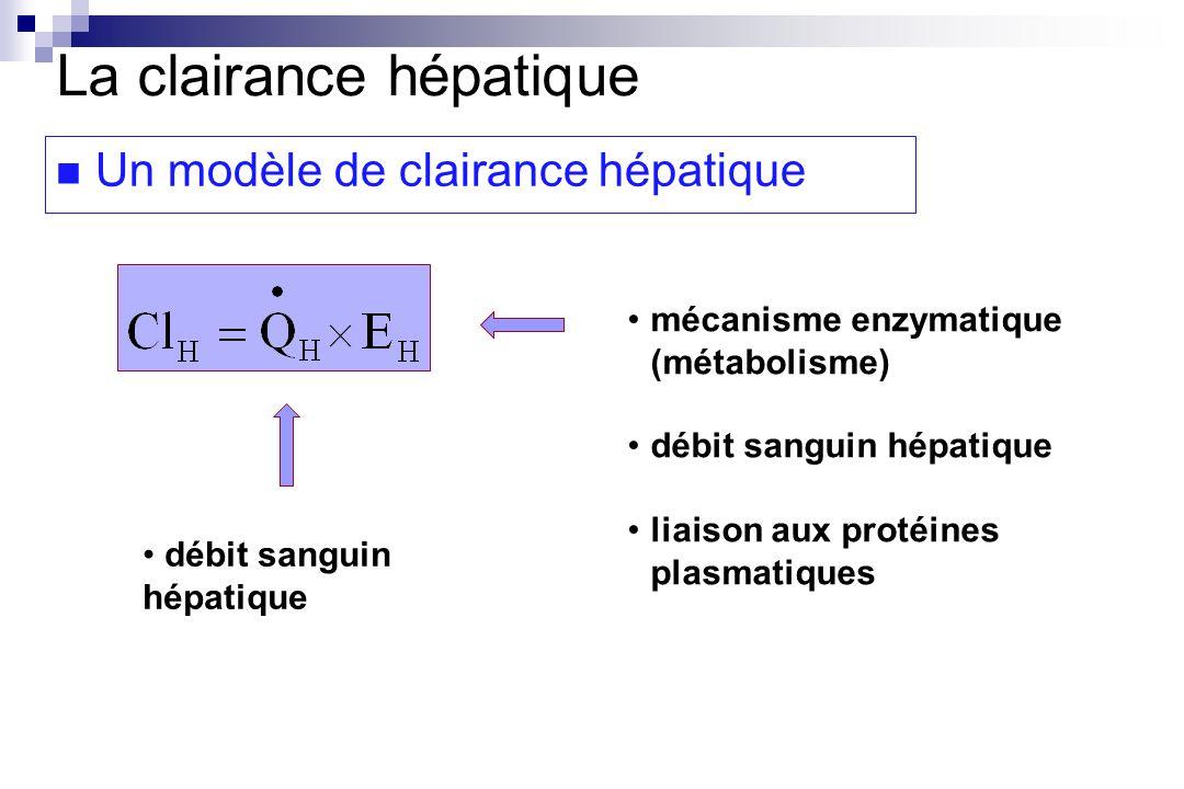 débit sanguin hépatique mécanisme enzymatique (métabolisme) débit sanguin hépatique liaison aux protéines plasmatiques La clairance hépatique Un modèle de clairance hépatique