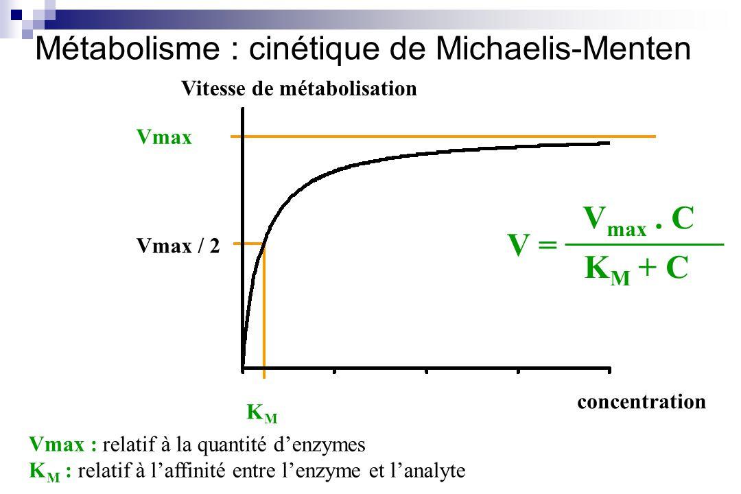 concentration Vitesse de métabolisation Vmax Vmax / 2 KMKM V = V max.