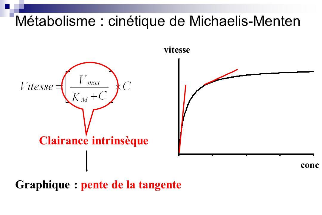 conc vitesse Clairance intrinsèque Graphique : pente de la tangente Métabolisme : cinétique de Michaelis-Menten