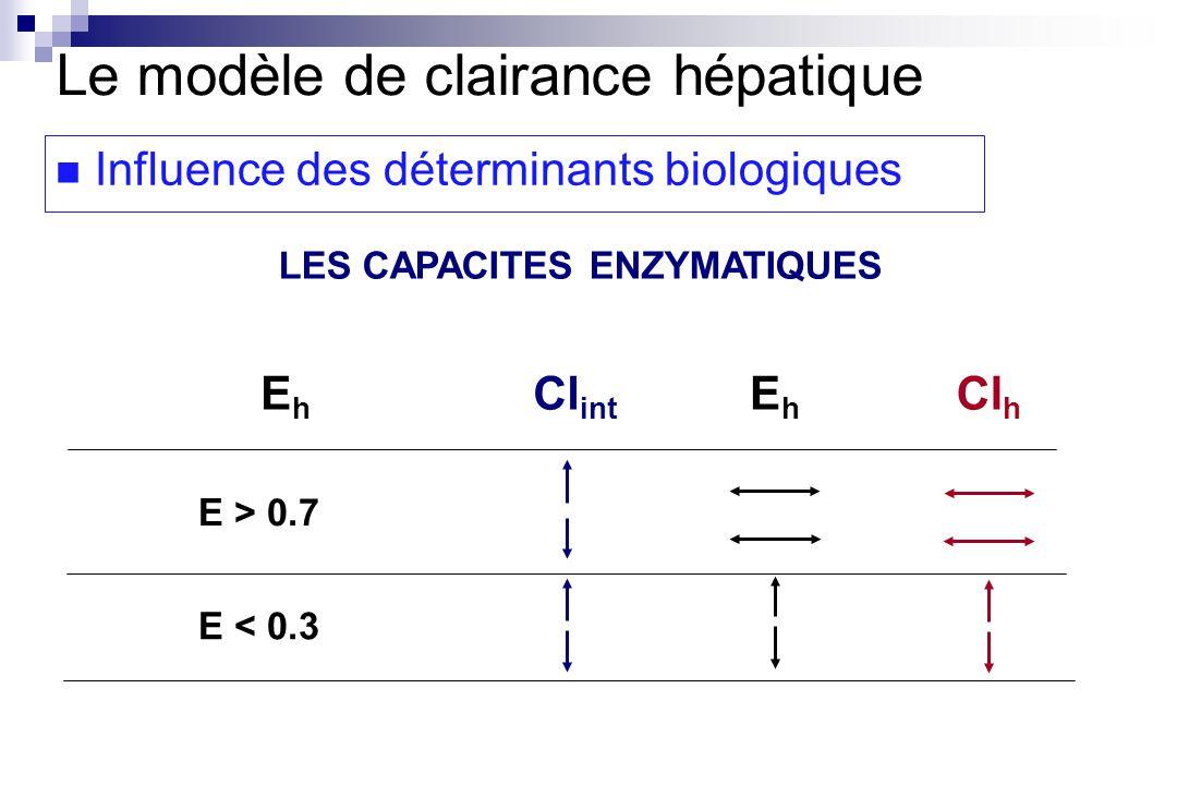 LES CAPACITES ENZYMATIQUES EhEh Cl int EhEh Cl h E > 0.7 E < 0.3 Le modèle de clairance hépatique Influence des déterminants biologiques