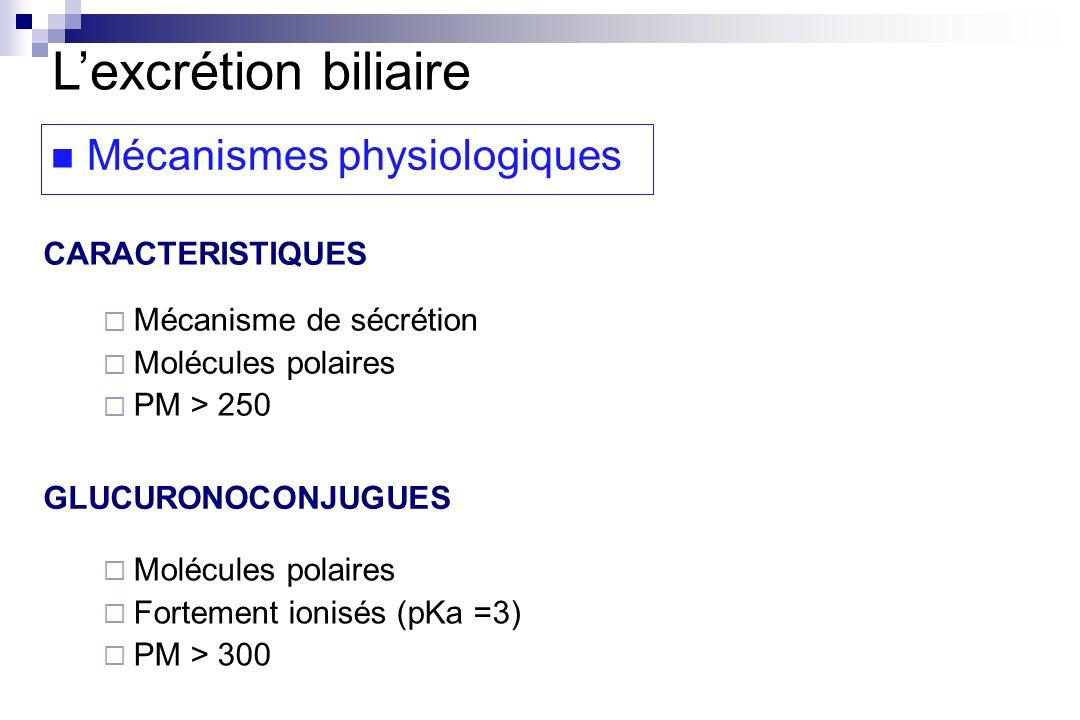 CARACTERISTIQUES GLUCURONOCONJUGUES Molécules polaires Fortement ionisés (pKa =3) PM > 300 Mécanisme de sécrétion Molécules polaires PM > 250 Mécanismes physiologiques