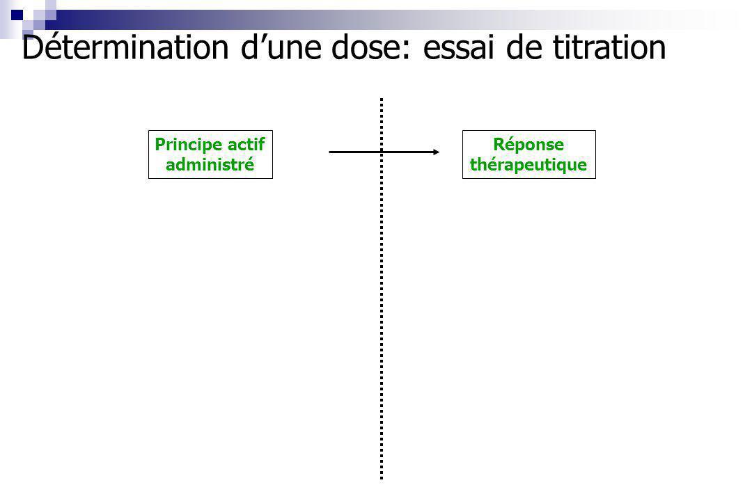 Réponse thérapeutique Principe actif administré Détermination dune dose: essai de titration
