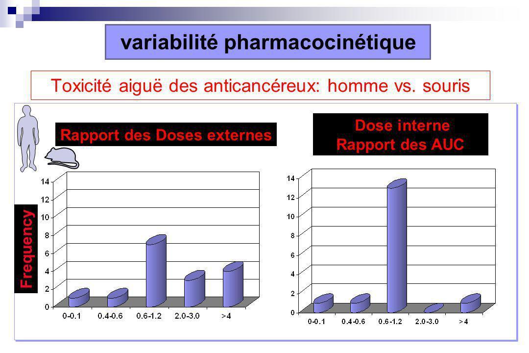 Toxicité aiguë des anticancéreux: homme vs.