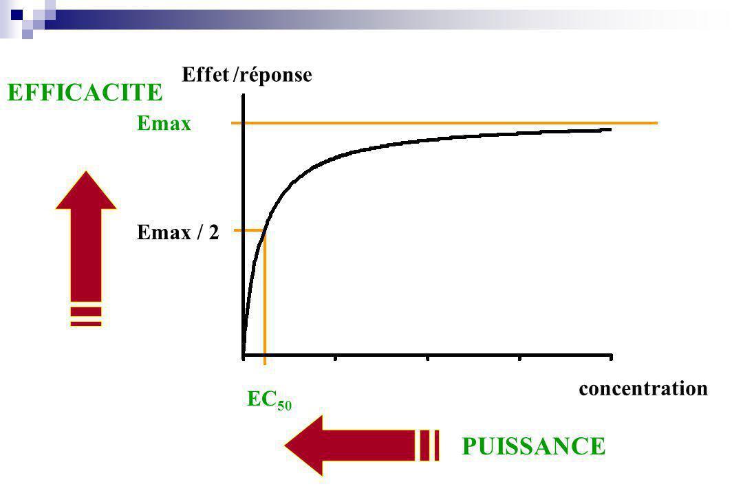 concentration Effet /réponse Emax Emax / 2 EC 50 PUISSANCE EFFICACITE