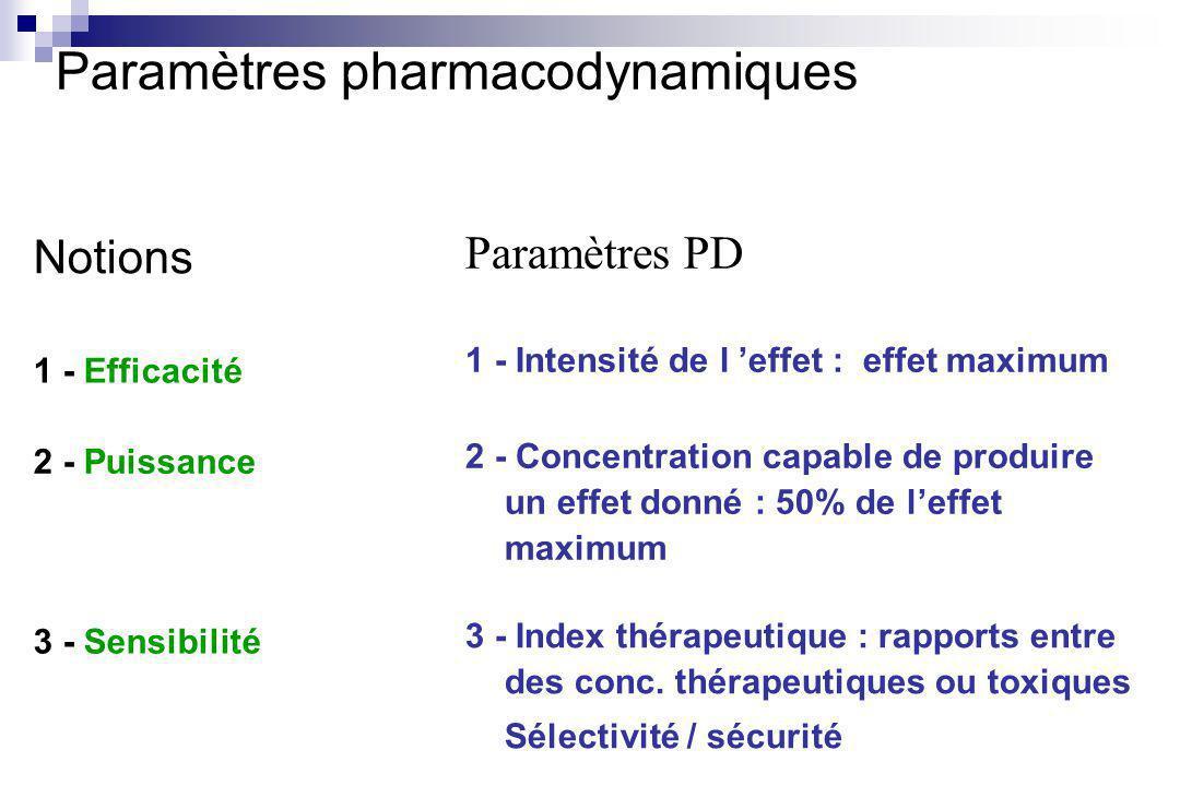 Notions 1 - Efficacité 1 - Intensité de l effet : effet maximum Paramètres PD Paramètres pharmacodynamiques 2 - Puissance 3 - Sensibilité 2 - Concentration capable de produire un effet donné : 50% de leffet maximum 3 - Index thérapeutique : rapports entre des conc.