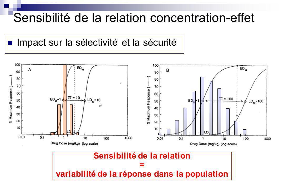 Impact sur la sélectivité et la sécurité Sensibilité de la relation = variabilité de la réponse dans la population