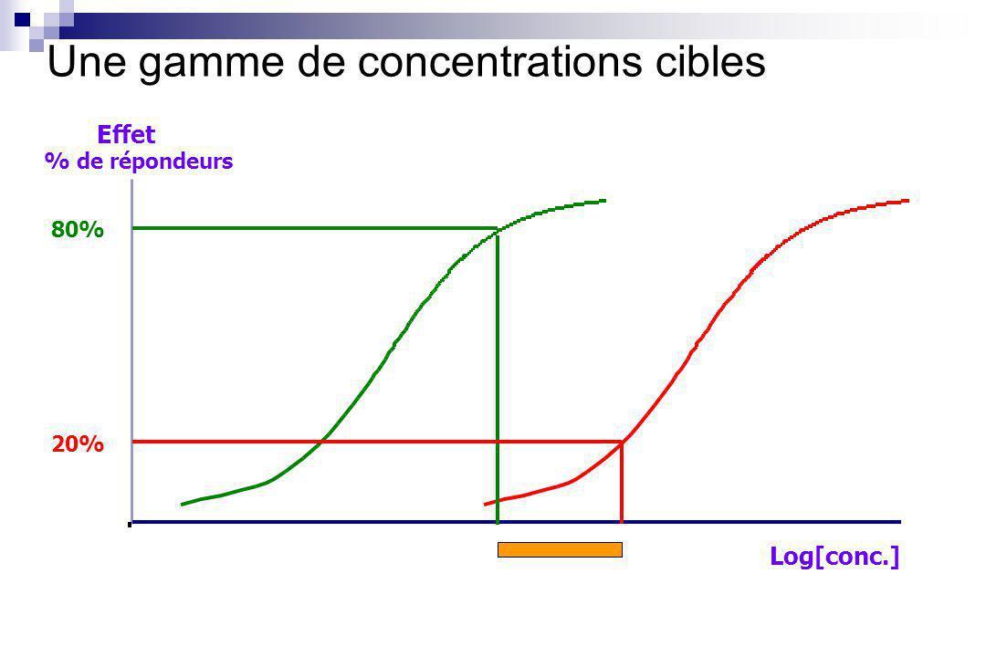 Log[conc.] Effet % de répondeurs 80% 20% Une gamme de concentrations cibles