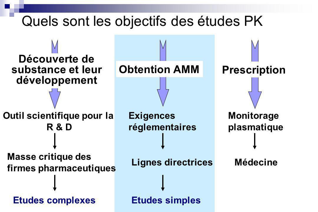 Quels sont les objectifs des études PK Outil scientifique pour la R & D Masse critique des firmes pharmaceutiques Etudes complexes Exigences réglementaires Lignes directrices Etudes simples Monitorage plasmatique Médecine Obtention AMM Découverte de substance et leur développement Prescription