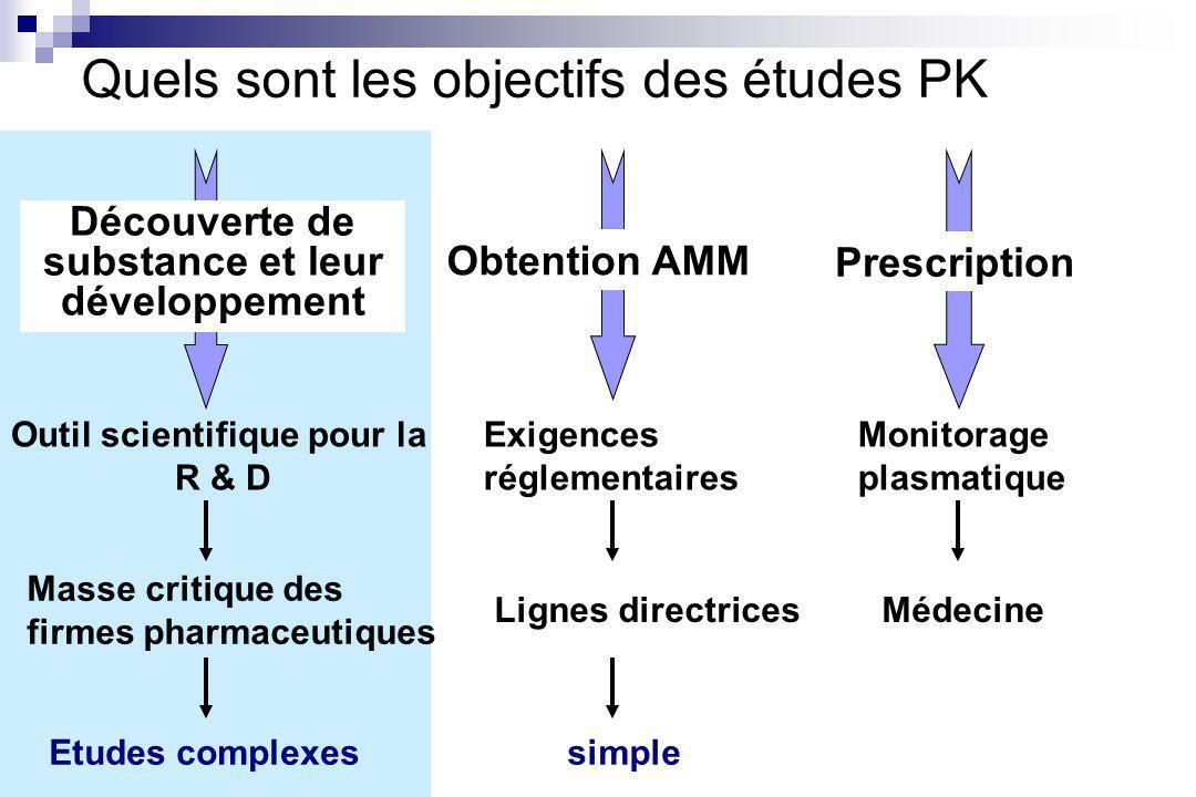 Quels sont les objectifs des études PK Outil scientifique pour la R & D Masse critique des firmes pharmaceutiques Exigences réglementaires Lignes directrices simple Monitorage plasmatique Médecine Obtention AMM Découverte de substance et leur développement Prescription Etudes complexes