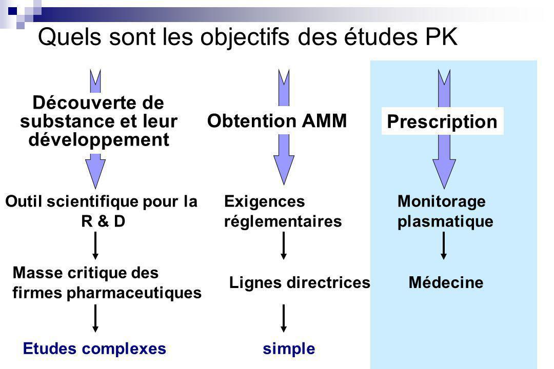 Outil scientifique pour la R & D Masse critique des firmes pharmaceutiques Exigences réglementaires Lignes directrices simple Monitorage plasmatique Médecine Obtention AMM Découverte de substance et leur développement Prescription Quels sont les objectifs des études PK Etudes complexes