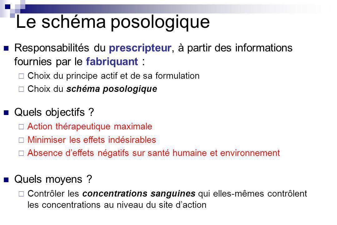 Le schéma posologique Quels objectifs .
