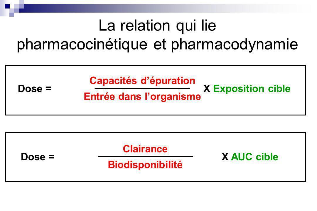 La relation qui lie pharmacocinétique et pharmacodynamie Capacités dépuration Entrée dans lorganisme Dose =X Exposition cible Clairance Biodisponibilité Dose =X AUC cible