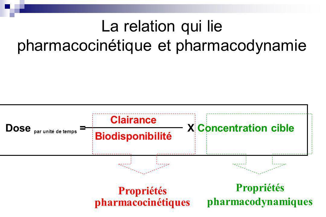 La relation qui lie pharmacocinétique et pharmacodynamie Clairance Biodisponibilité Dose par unité de temps =X Concentration cible Propriétés pharmacodynamiques Propriétés pharmacocinétiques